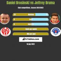 Daniel Brosinski vs Jeffrey Bruma h2h player stats