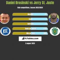 Daniel Brosinski vs Jerry St. Juste h2h player stats