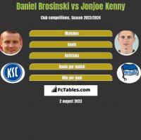 Daniel Brosinski vs Jonjoe Kenny h2h player stats