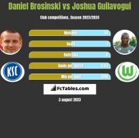 Daniel Brosinski vs Joshua Guilavogui h2h player stats