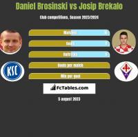 Daniel Brosinski vs Josip Brekalo h2h player stats