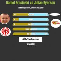 Daniel Brosinski vs Julian Ryerson h2h player stats