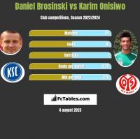 Daniel Brosinski vs Karim Onisiwo h2h player stats