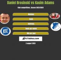Daniel Brosinski vs Kasim Adams h2h player stats