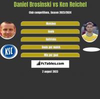 Daniel Brosinski vs Ken Reichel h2h player stats
