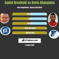 Daniel Brosinski vs Kevin Akpoguma h2h player stats