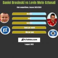 Daniel Brosinski vs Levin Mete Oztunali h2h player stats