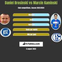 Daniel Brosinski vs Marcin Kaminski h2h player stats