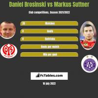 Daniel Brosinski vs Markus Suttner h2h player stats