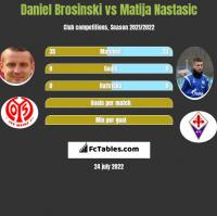 Daniel Brosinski vs Matija Nastasic h2h player stats