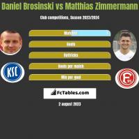 Daniel Brosinski vs Matthias Zimmermann h2h player stats