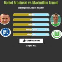 Daniel Brosinski vs Maximilian Arnold h2h player stats