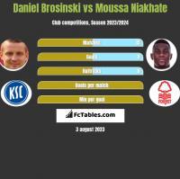 Daniel Brosinski vs Moussa Niakhate h2h player stats