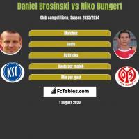 Daniel Brosinski vs Niko Bungert h2h player stats