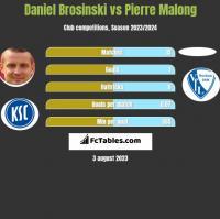 Daniel Brosinski vs Pierre Malong h2h player stats