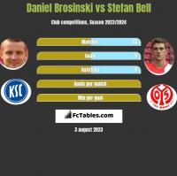 Daniel Brosinski vs Stefan Bell h2h player stats