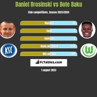 Daniel Brosinski vs Bote Baku h2h player stats