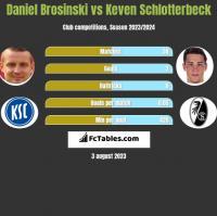 Daniel Brosinski vs Keven Schlotterbeck h2h player stats