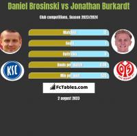Daniel Brosinski vs Jonathan Burkardt h2h player stats