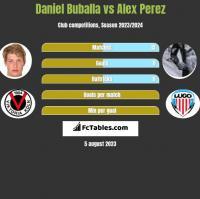 Daniel Buballa vs Alex Perez h2h player stats