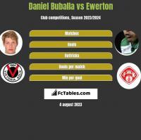 Daniel Buballa vs Ewerton h2h player stats