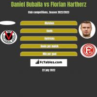 Daniel Buballa vs Florian Hartherz h2h player stats