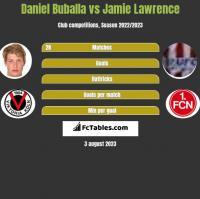 Daniel Buballa vs Jamie Lawrence h2h player stats