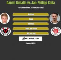 Daniel Buballa vs Jan-Philipp Kalla h2h player stats
