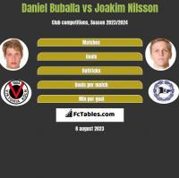 Daniel Buballa vs Joakim Nilsson h2h player stats