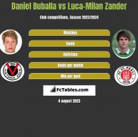 Daniel Buballa vs Luca-Milan Zander h2h player stats