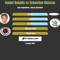Daniel Buballa vs Sebastian Ohlsson h2h player stats