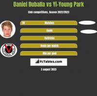 Daniel Buballa vs Yi-Young Park h2h player stats