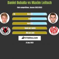 Daniel Buballa vs Maxim Leitsch h2h player stats