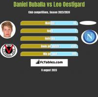 Daniel Buballa vs Leo Oestigard h2h player stats