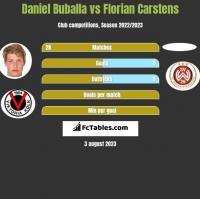 Daniel Buballa vs Florian Carstens h2h player stats