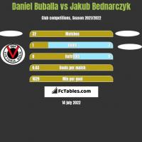 Daniel Buballa vs Jakub Bednarczyk h2h player stats