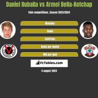 Daniel Buballa vs Armel Bella-Kotchap h2h player stats