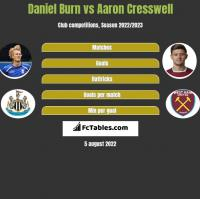 Daniel Burn vs Aaron Cresswell h2h player stats