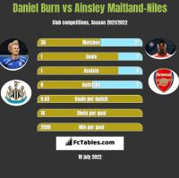 Daniel Burn vs Ainsley Maitland-Niles h2h player stats