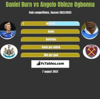 Daniel Burn vs Angelo Obinze Ogbonna h2h player stats