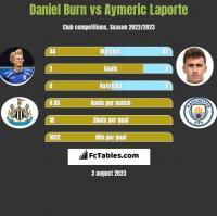 Daniel Burn vs Aymeric Laporte h2h player stats