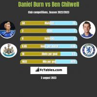 Daniel Burn vs Ben Chilwell h2h player stats