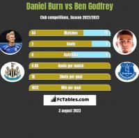 Daniel Burn vs Ben Godfrey h2h player stats