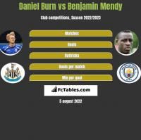 Daniel Burn vs Benjamin Mendy h2h player stats