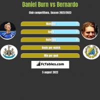 Daniel Burn vs Bernardo h2h player stats