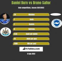 Daniel Burn vs Bruno Saltor h2h player stats