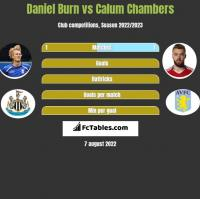 Daniel Burn vs Calum Chambers h2h player stats