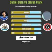Daniel Burn vs Ciaran Clark h2h player stats