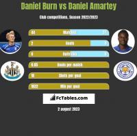 Daniel Burn vs Daniel Amartey h2h player stats