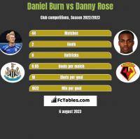 Daniel Burn vs Danny Rose h2h player stats